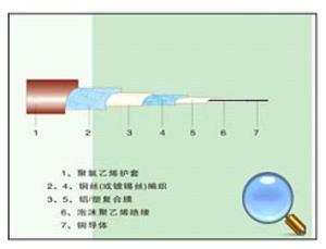 天津市海燕电线电缆 供应 SYWV型泡沫聚乙烯绝缘同轴电缆