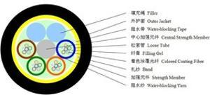 ADSS光缆 电力光缆 全介质光缆优惠促销量大从优