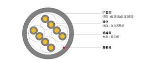 超五类LSZH CAT5e UTP低烟无卤电缆 森普特