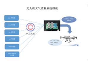 LBT-AMS无人机大气监测系统