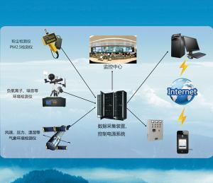LBTFM 粉塵、顆粒物污染實時監測系統