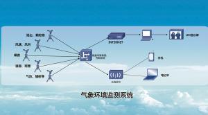 LBTFQ 气象环境监测系统
